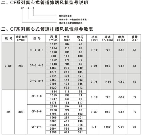 CF系列离心式管道排烟风机型号说明和性能参数表